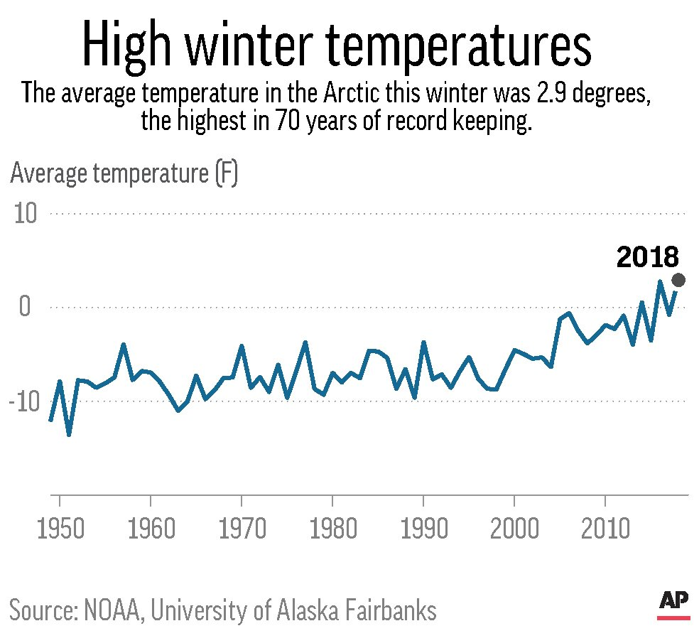 ARCTIC WINTER TEMPERATURES