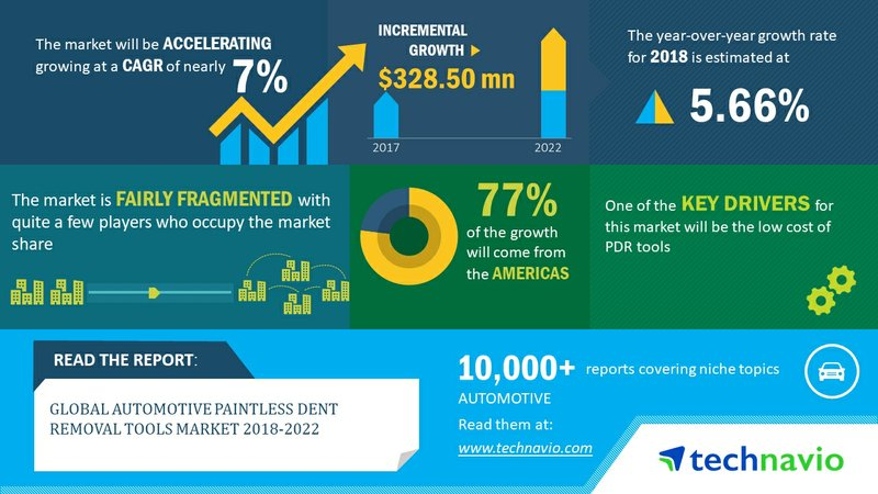 Automotive Paintless Dent Removal Tools - Low Cost of PDR Tools to Drive Growth in the Market| Technavio