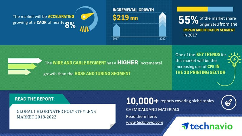 Global Chlorinated Polyethylene Market 2018-2022|Increasing Use of CPE in the 3D Printing Sector to Boost Growth| Technavio