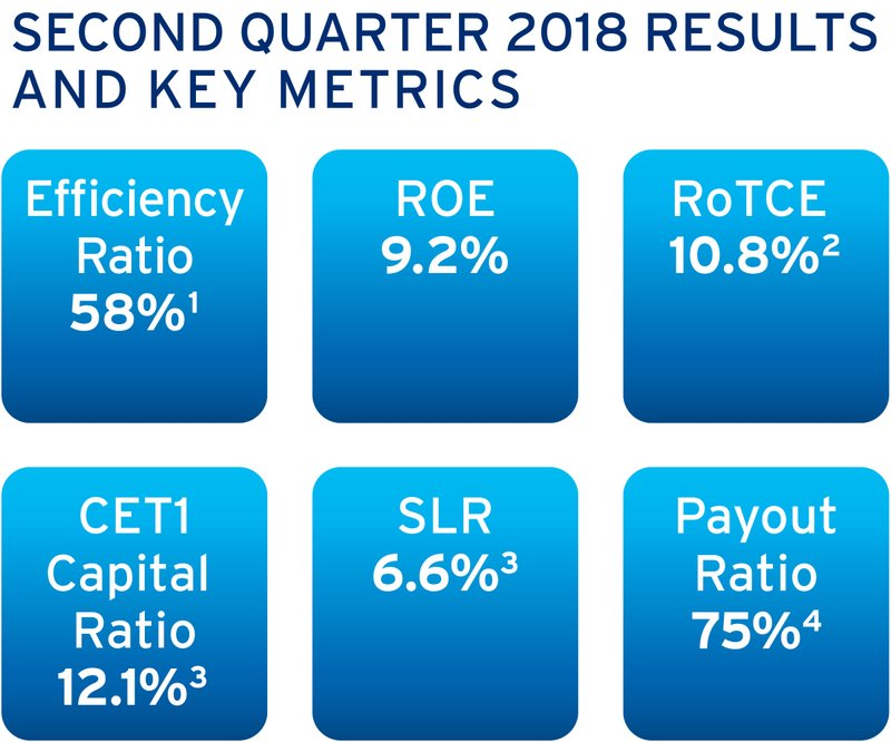 Citigroup Reports Second Quarter 2018 Financial Results