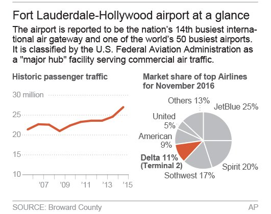 FT LAUDERDALE AIRPORT CHART