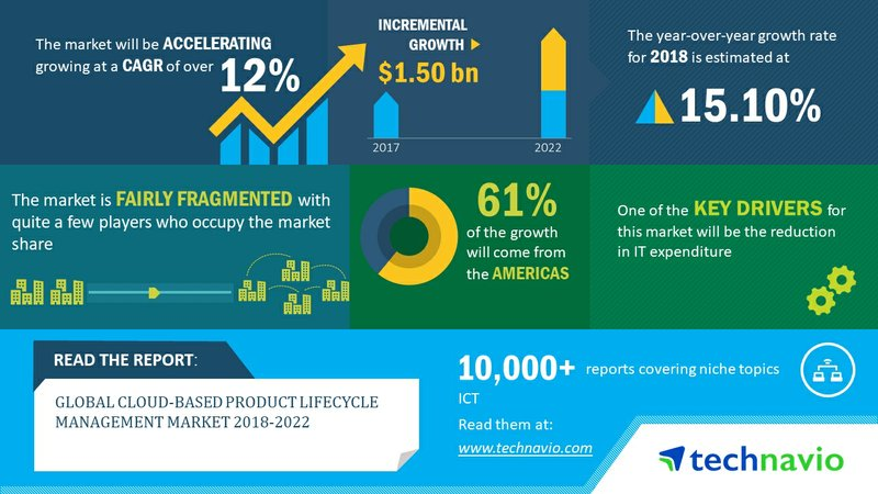 Global Cloud-Based Product Lifecycle Management Market to Post a CAGR of More Than 12% Through 2018-2022   Technavio