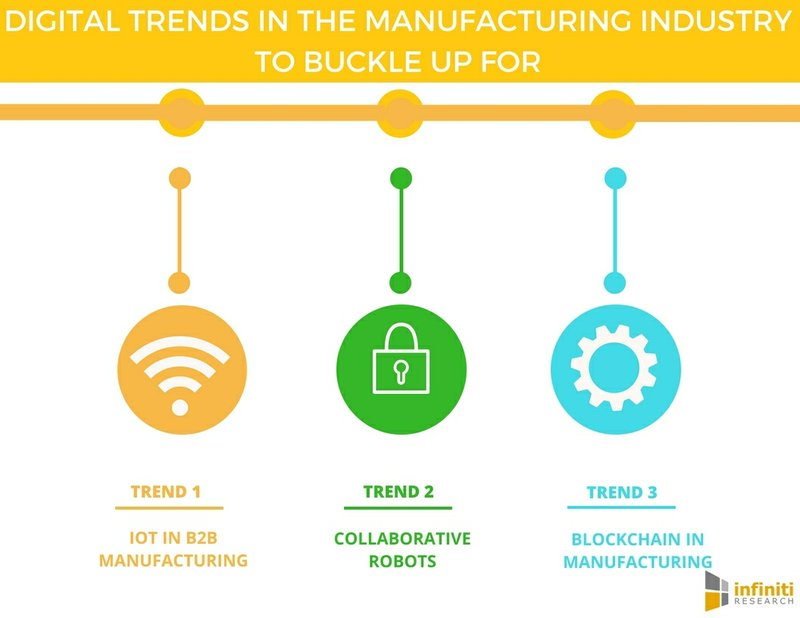 Top Four Upcoming Trends in the Manufacturing Industry | Infiniti Research