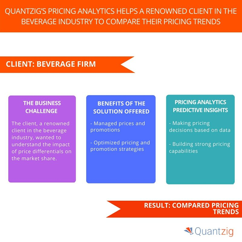 An Online Banking Firm Improved Customer Retention Levels by 10% - Book a Solution Demo Now | Quantzig