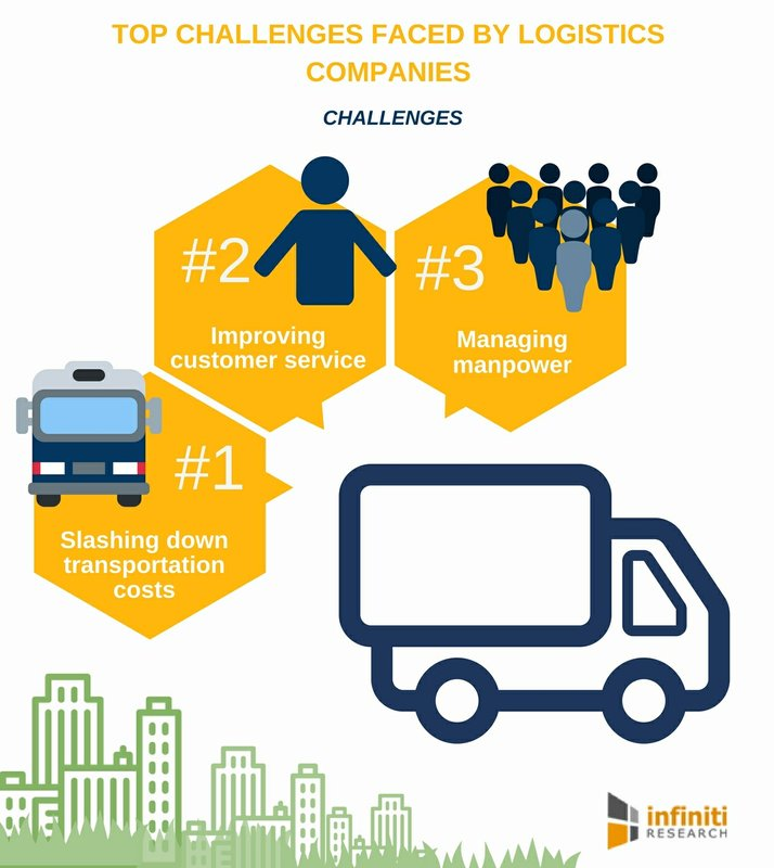 Major Challenges Faced by Logistics Companies Across the Globe | Infiniti Research