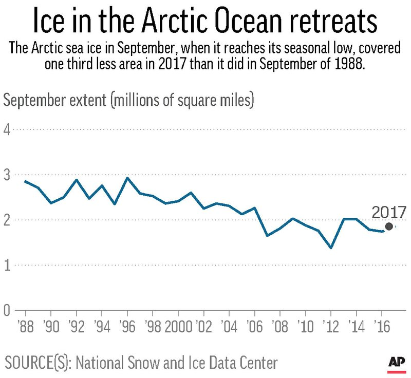 ARCTIC SEA ICE THIRTY YEARS