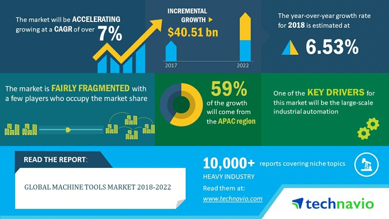Global Machine Tools Market 2018-2022| Large Scale Industrial Automation to Drive Growth| Technavio