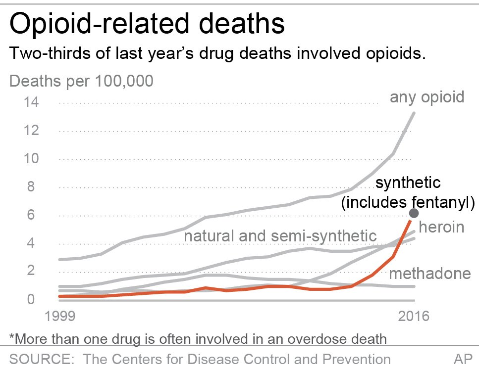 OPIOID OVERDOSES BY TYPE