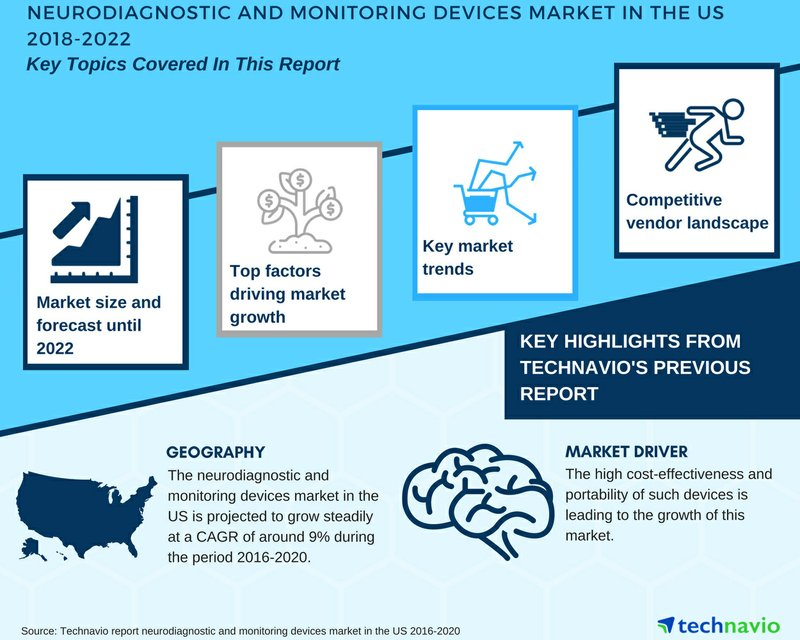 Neurodiagnostic and Monitoring Devices Market in the US 2018-2022| Key Insights and Forecasts| Technavio