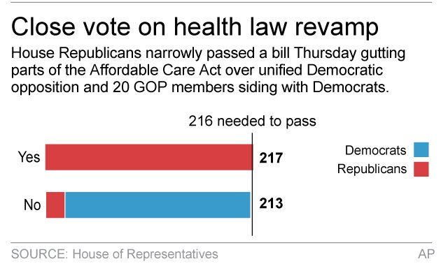 HEALTH REPEAL VOTE
