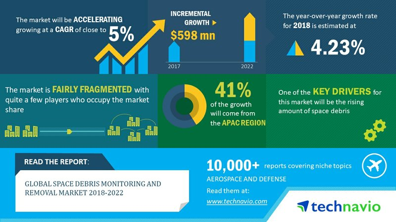 Global Space Debris Monitoring and Removal Market 2018-2022| Rising Amount of Space Debris to Boost Demand| Technavio