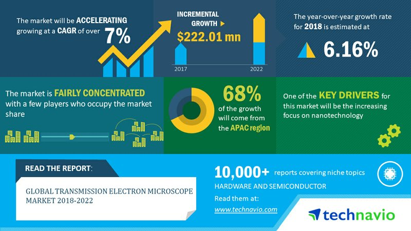 Transmission Electron Microscope Market to Witness Growth Through 2022 Owing to Increasing Focus on Nanotechnology | Technavio