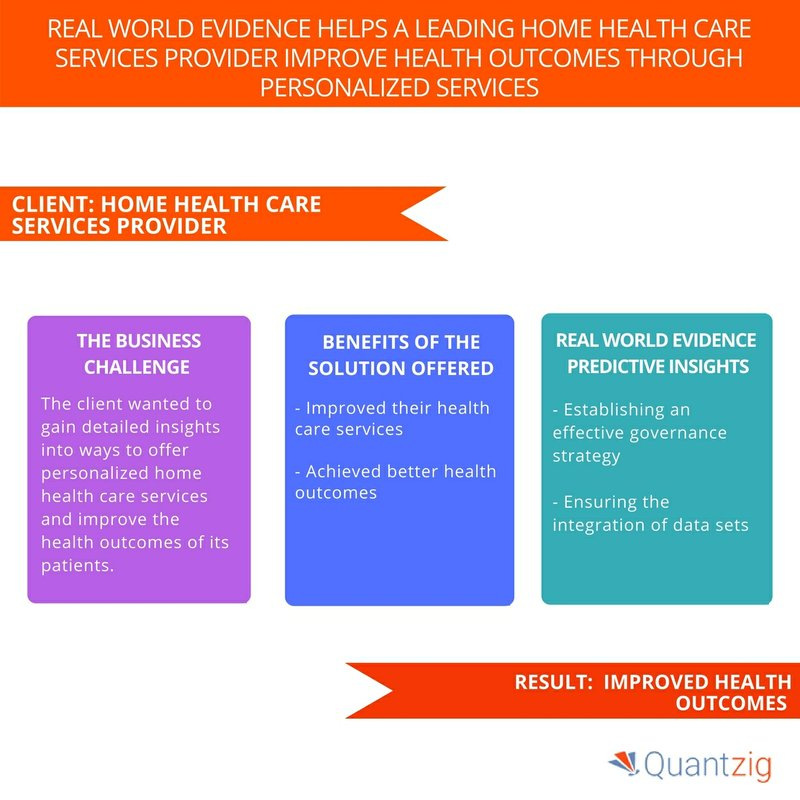 Improving Heal Outcomes Through Personalized Services With Real-World Evidence - Book a Solution Demo Now   Quantzig