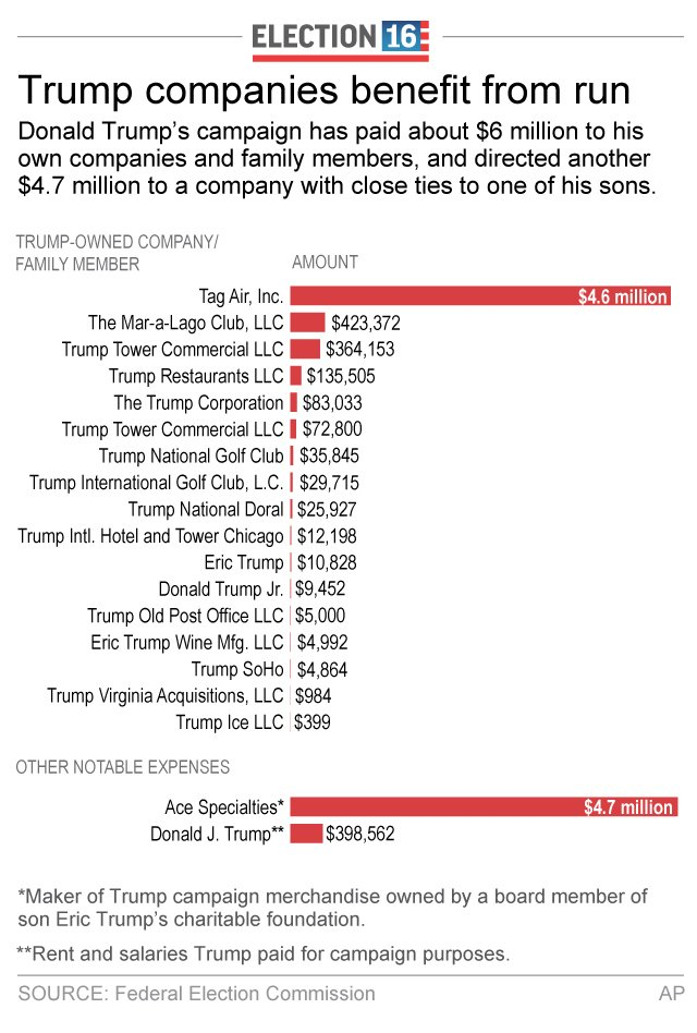 ELN TRUMP EXPENSES