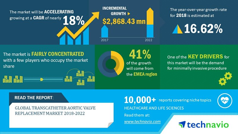 Global Transcatheter Aortic Valve Replacement Market 2018-2022 | Demand for Minimally Invasive Procedures to Boost Growth | Technavio