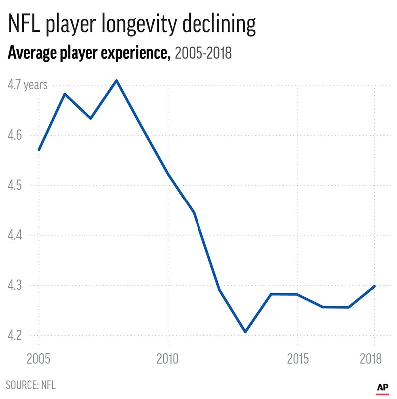NFL AVERAGE PLAYER EXPERIENCE