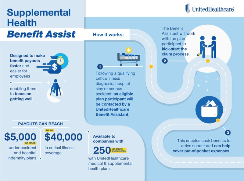 Benefit Assist Program Makes Benefit Payouts Faster and Easier for Employees Enrolled in Medical and Supplemental Health Plans