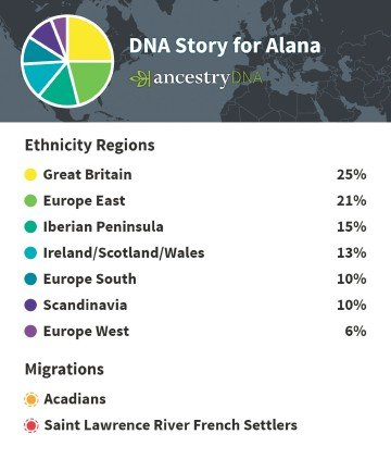 My Indian Ancestry? A Myth. And Who Knew I Was so British?