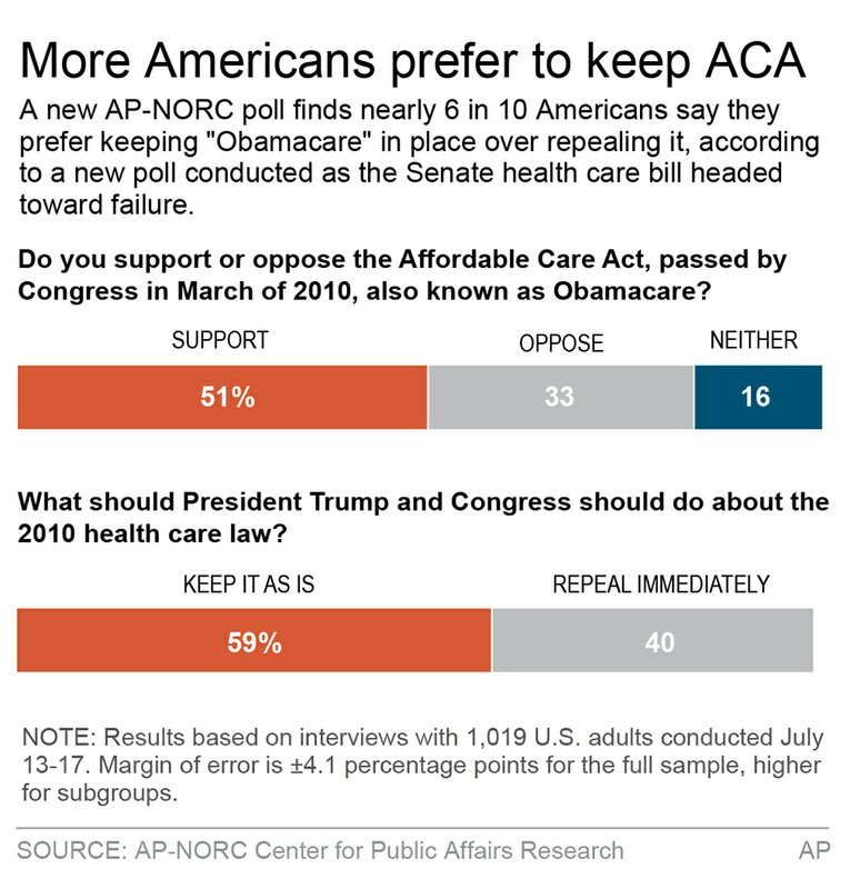 AP POLL REPLACING ACA