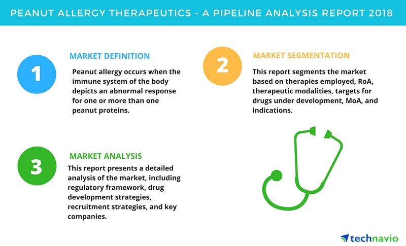Peanut Allergy Therapeutics| A Pipeline Analysis Report 2018| Technavio