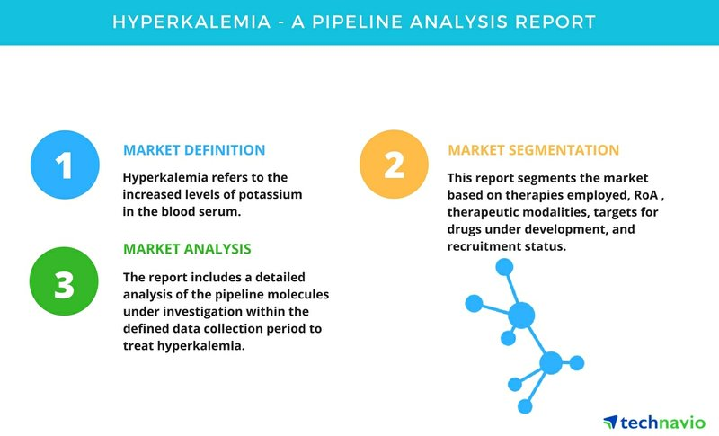 Hyperkalemia - A Pipeline Analysis Report by Technavio