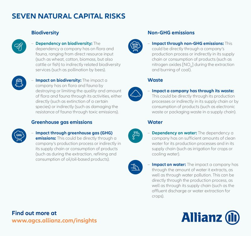 Failure to Manage Natural Resources Puts Businesses at Critical Risk, According to New Allianz Report