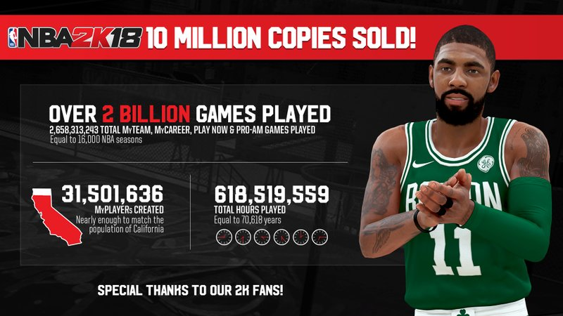 NBA 2K18 Hits Franchise Sales Record
