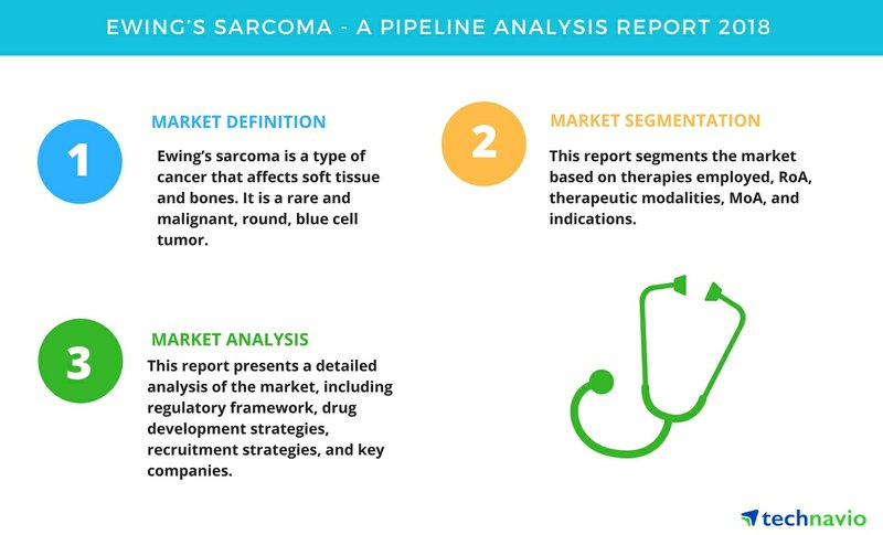 Ewing's Sarcoma | A Pipeline Analysis Report 2018 | Technavio