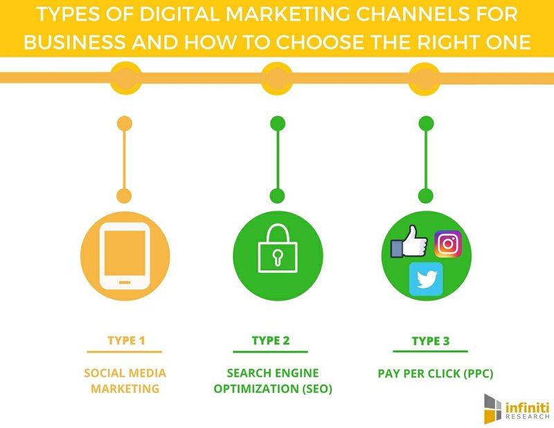 Types of Digital Marketing Channels to Boost Business Success   Infiniti Research