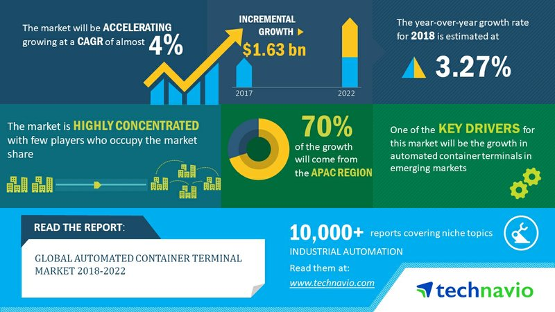 Global Automated Container Terminal Market 2018-2022| Industry Analysis and Forecast| Technavio