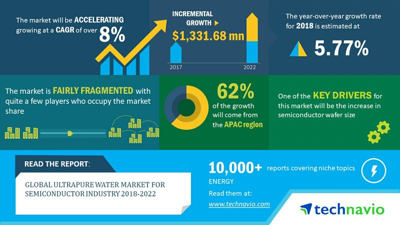 Global Ultrapure Water Market for Semiconductor Industry 2018-2022 | Rapid Evolution in Microelectronics Sector to Boost Demand | Technavio