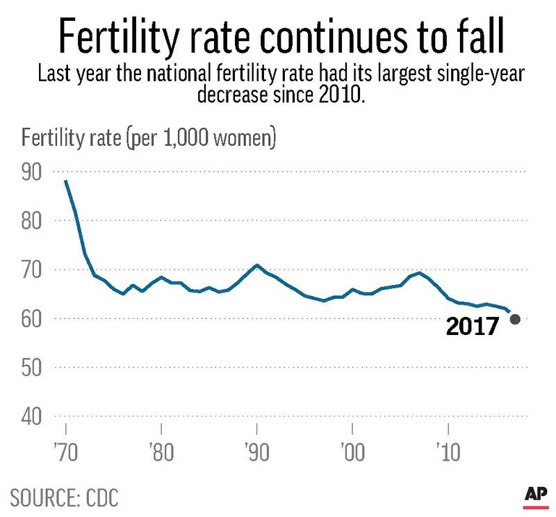 BIRTH RATE DECREASE 2017 UPDATE