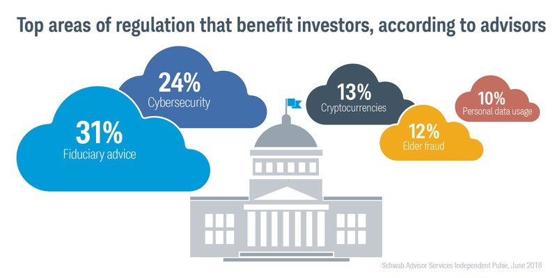 Schwab Challenges Independent Advisors to Be Disruptive Forces in the Industry
