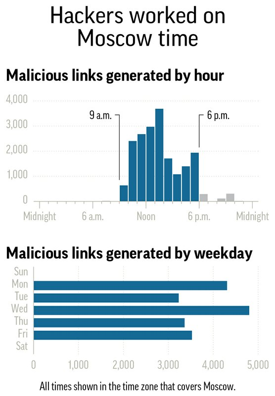 RUSSIAN HACKERS EMAIL TIMES