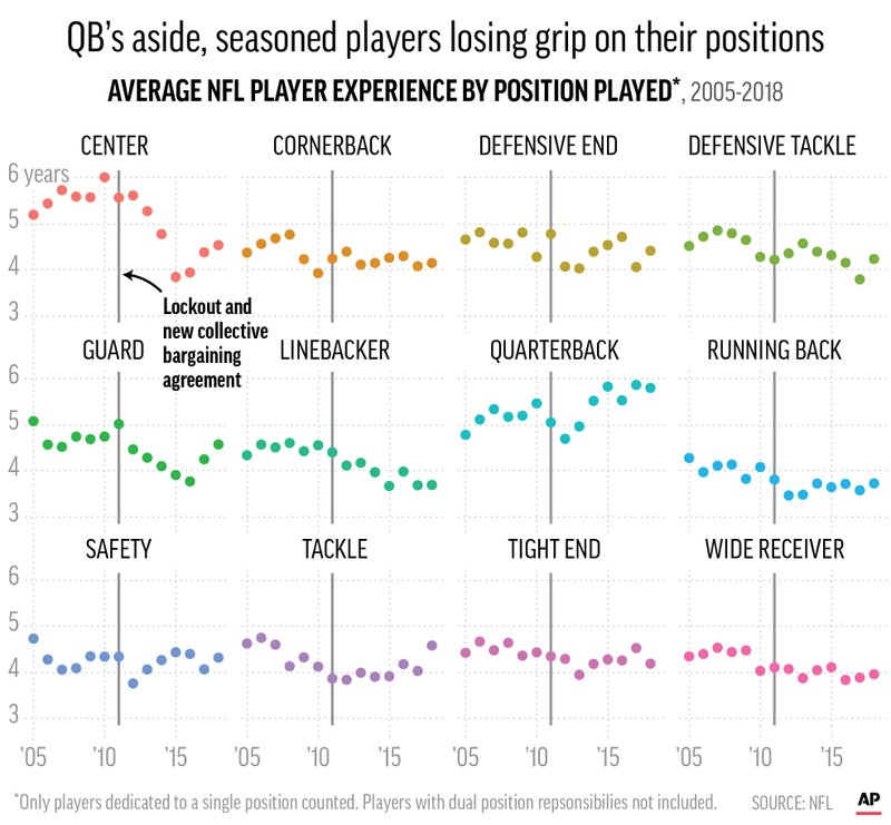 NFL AVERAGE EXPERIENCE POSITIONS