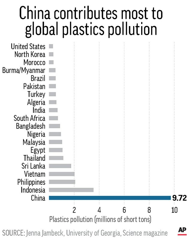 PLASTICS POLLUTION BY COUNTRY
