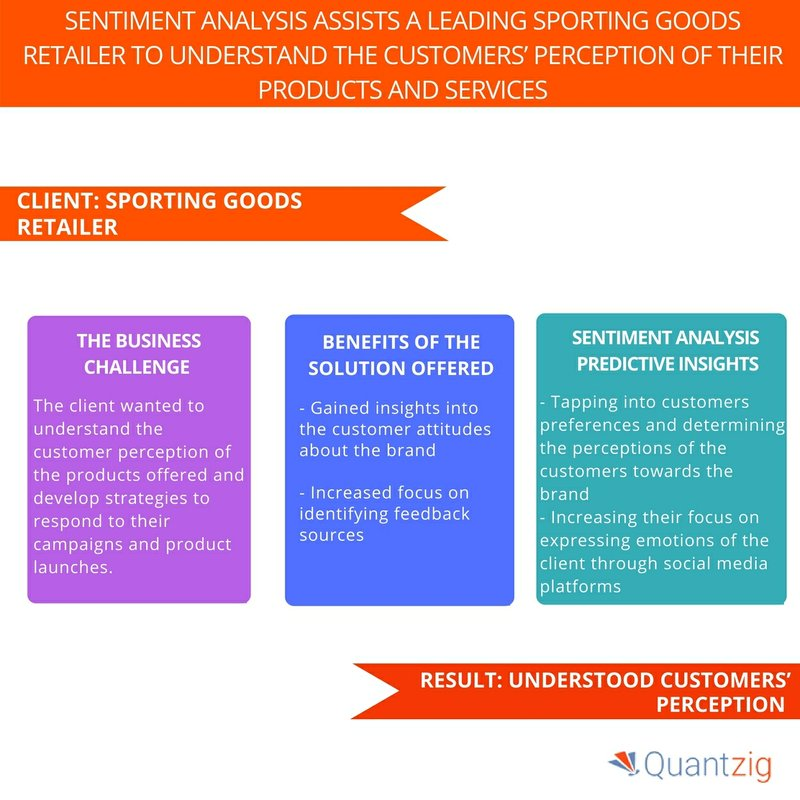 A Sporting Goods Retailer Understood the Customers' Perception of Their Products and Services – a Quantzig Case Study on Sentiment Analysis