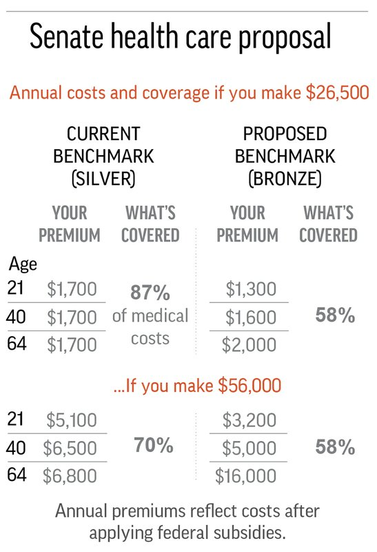 HEALTH OVERHAUL PREMIUMS