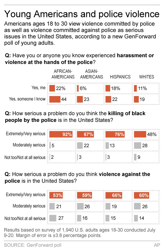 YOUNG AMERICANS POLICE POLL