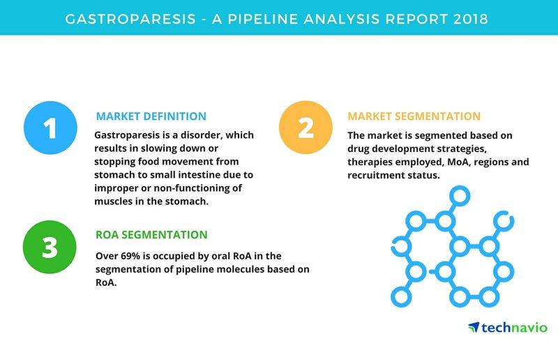 Gastroparesis| A Pipeline Analysis Report 2018| Technavio
