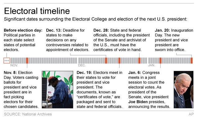 ELECTORAL TIMELINE