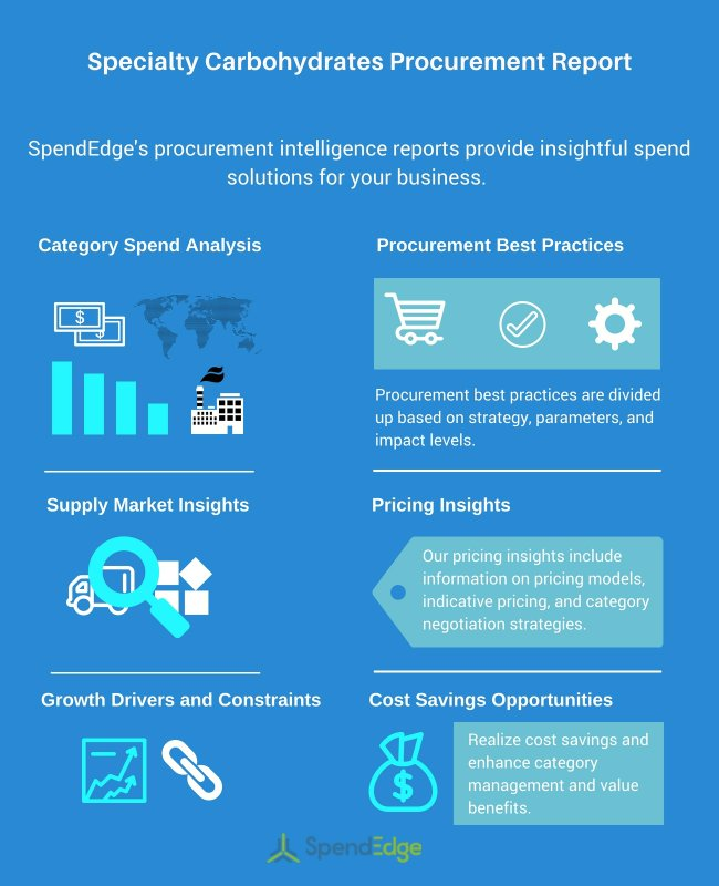 Specialty Carbohydrates Procurement Report: Category Management and Supply Market Insights Now Available from SpendEdge