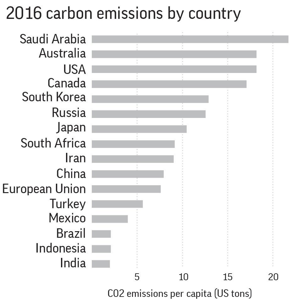 CARBON EMISSIONS BY COUNTRY