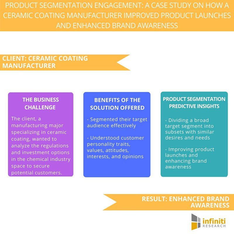Improving Product Launches and Enhancing Brand Awareness for a Ceramic Coating Industry Client | Infiniti Research
