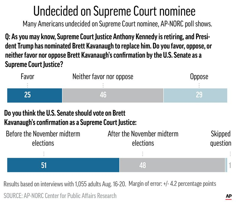 AP POLL SUPREME COURT