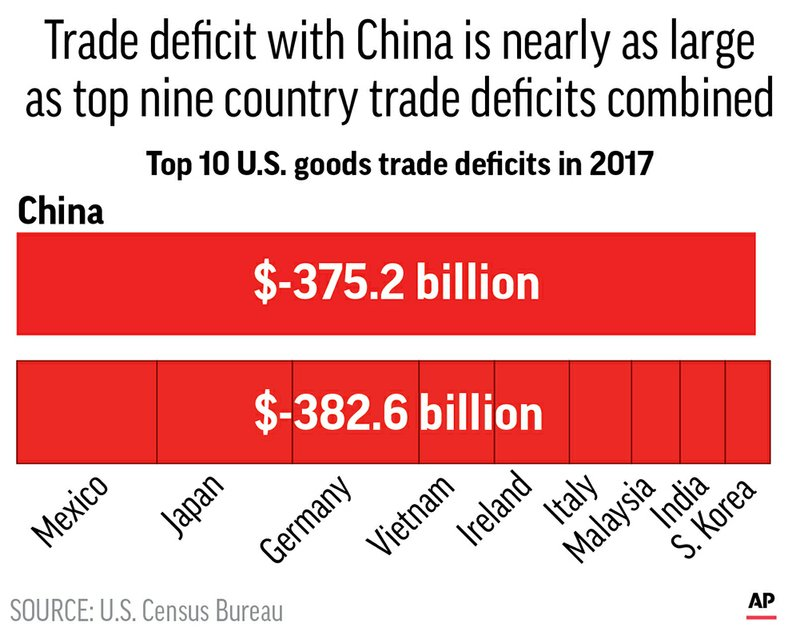 US CHINA TRADE DEFICIT