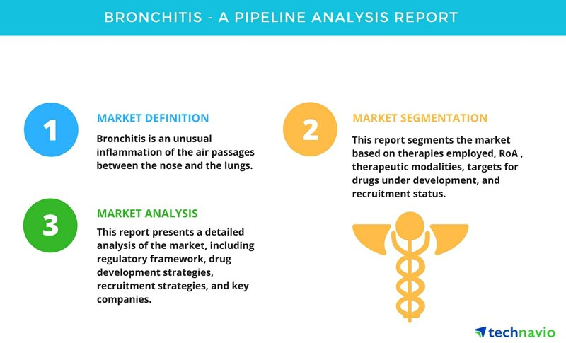 Bronchitis - A Pipeline Analysis Report by Technavio