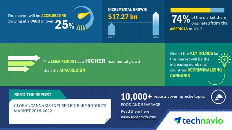 Global Cannabis-Infused Edible Products Market | Increasing Social Acceptance of Cannabis to Promote Growth | Technavio