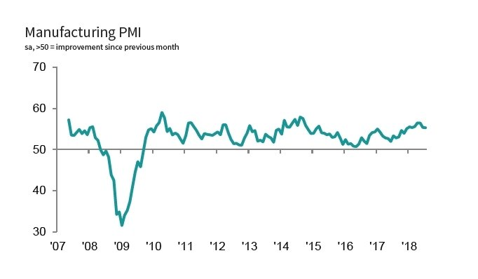 IHS Markit US Manufacturing PMI™