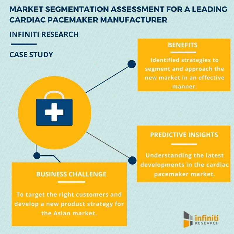 Market Segmentation Case Study – How It Helped a Cardiac Pacemaker Manufacturer Enter the Asian Market| Infiniti Research